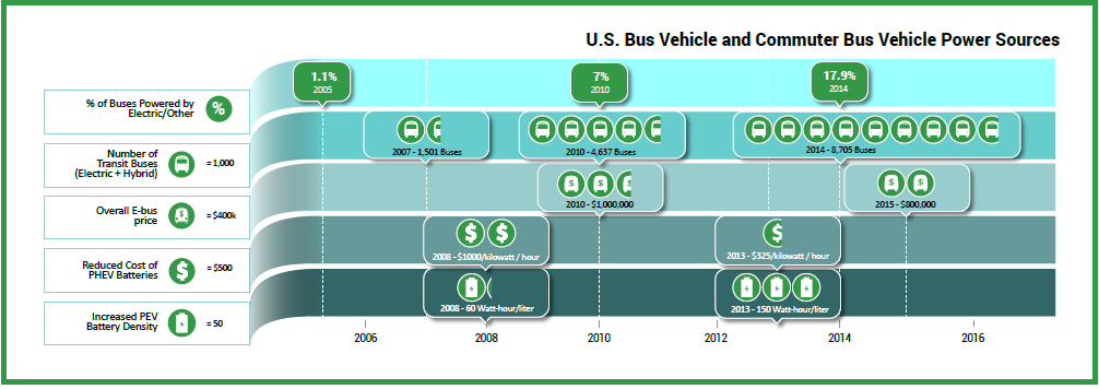 Zero-Emission-Bus growth in US