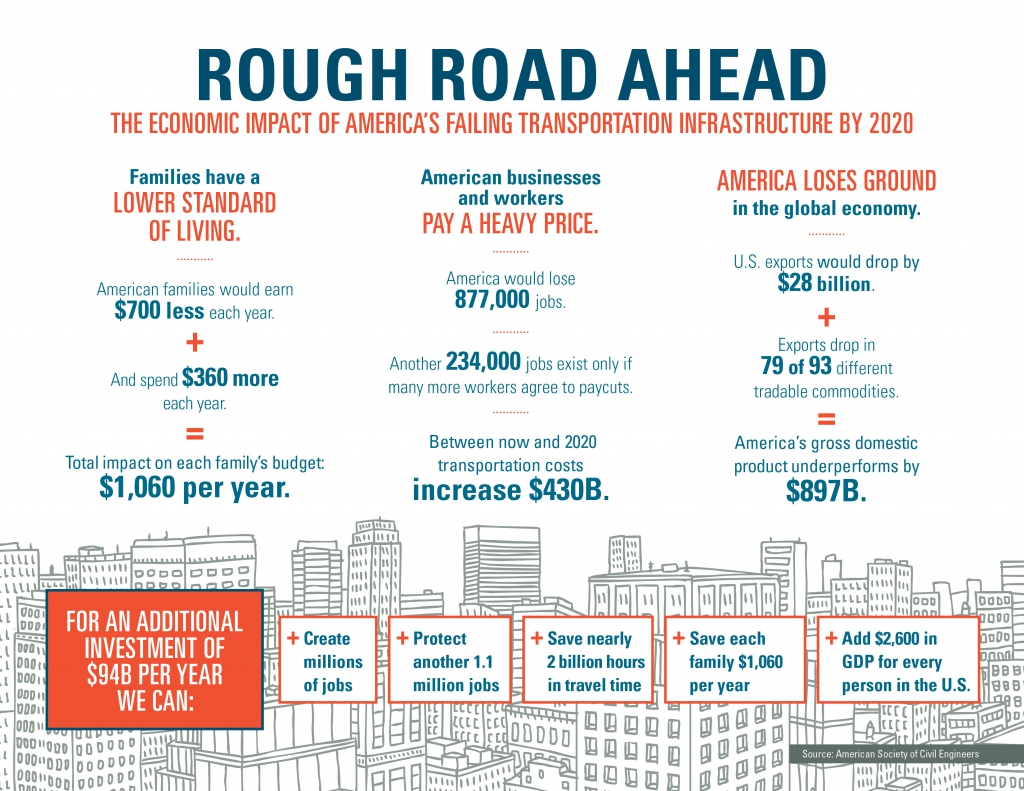 Infographic on economic costs of highway trust fund insolvency