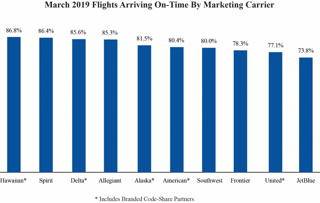 chart of March 2019 Flights Arriving on Time by marketing carrier