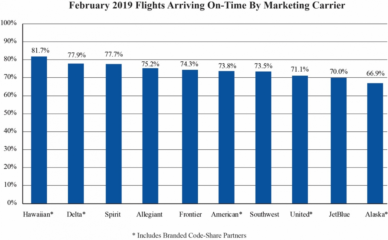 Bar chart of February 2019 flights arriving on-time by marketing carrier