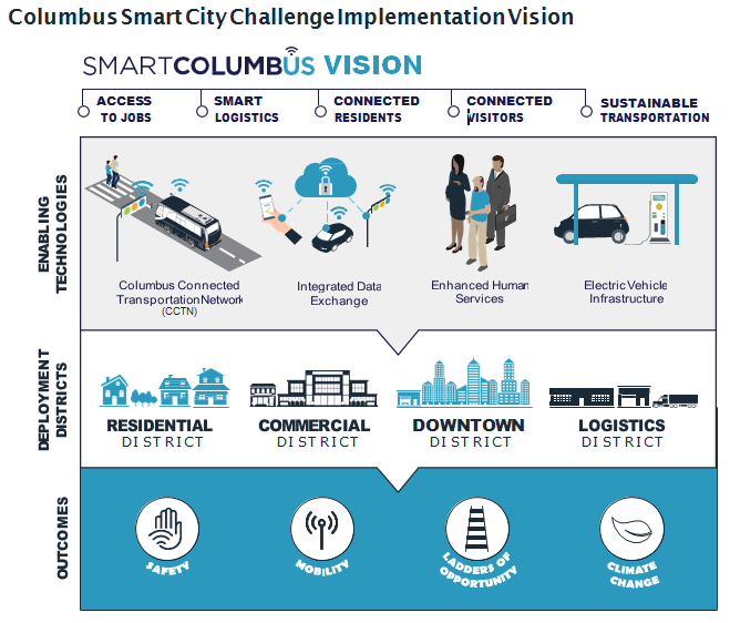Smart City Challenge >> The Winner Columbus Ohio Us Department Of Transportation