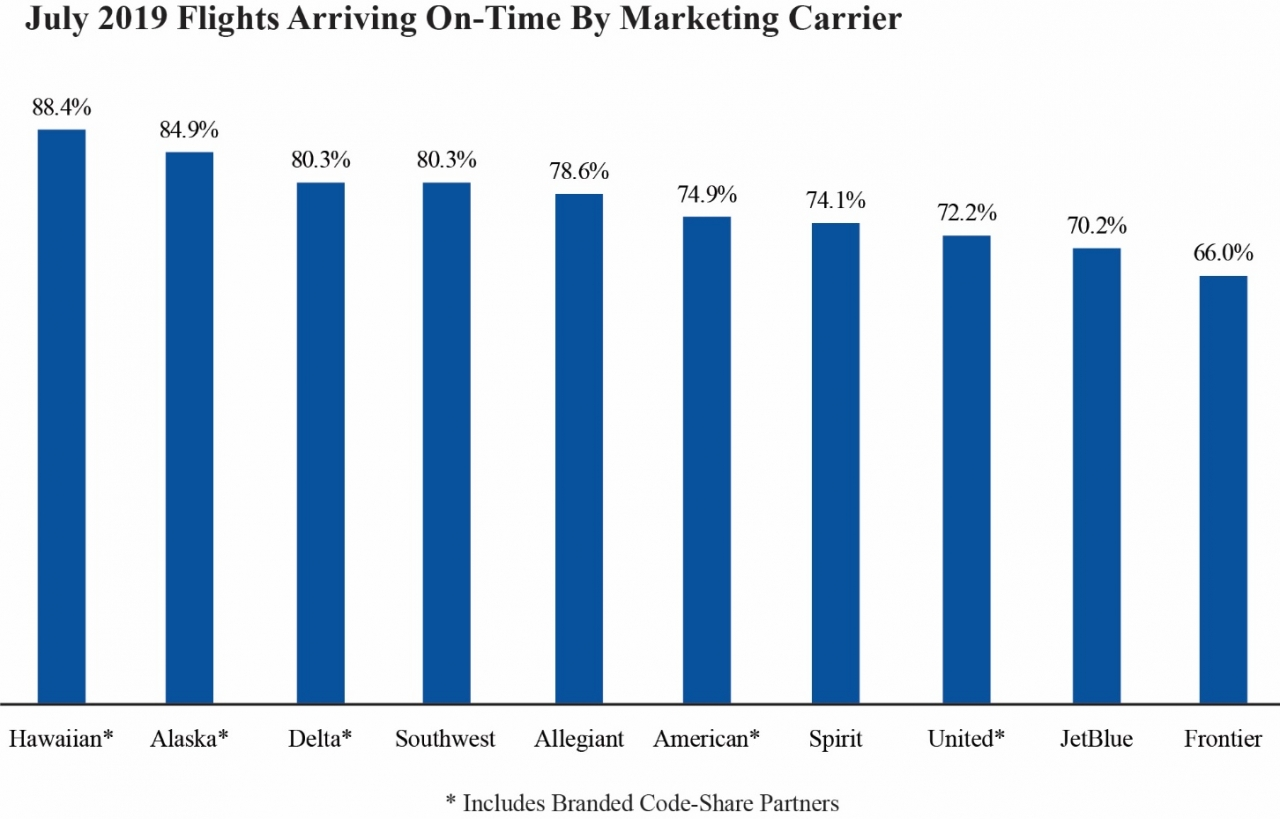 Chart of July 2019 flights arriving on-time by marketing carrier