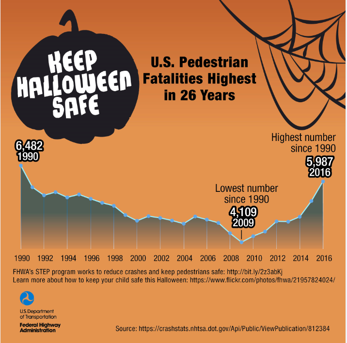 Keep Halloween Safe Graphic Facts and Figures