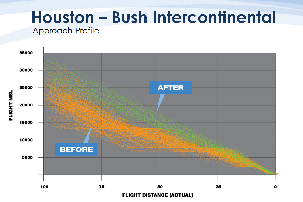 Graph showing efficiency improvements at Houston