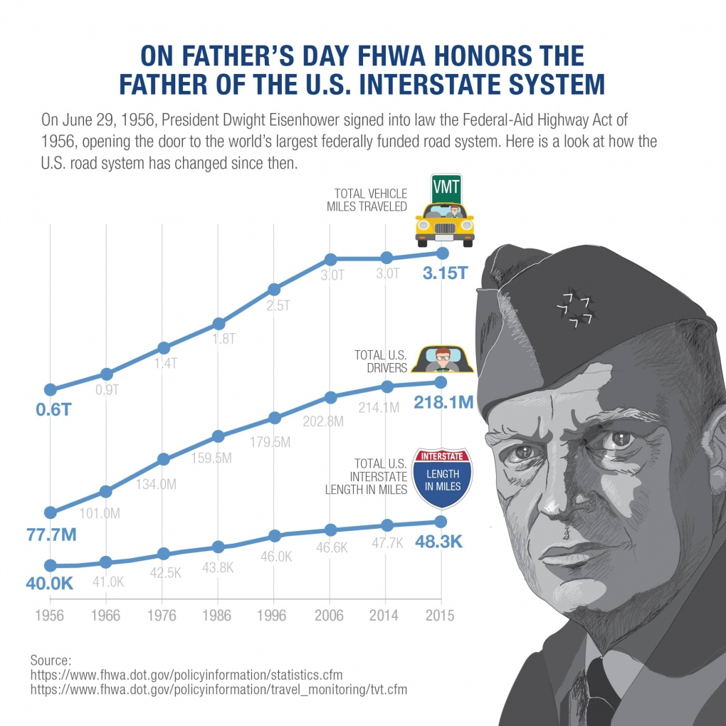Infographic with picture of President Eisenhower