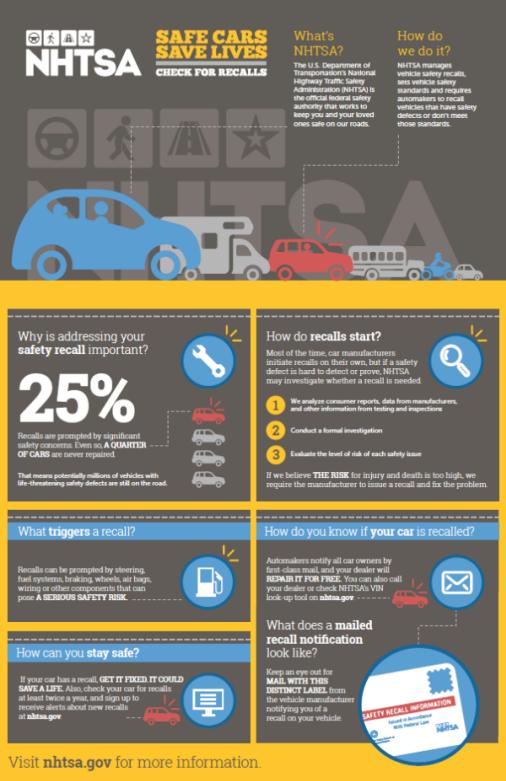 Safe Car Gov >> Safe Cars Save Lives Check For Safety Recalls Us