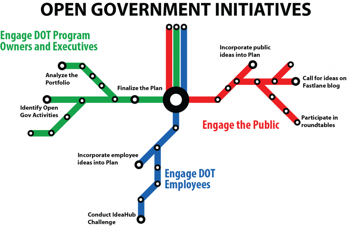 Open Government Intiatives map