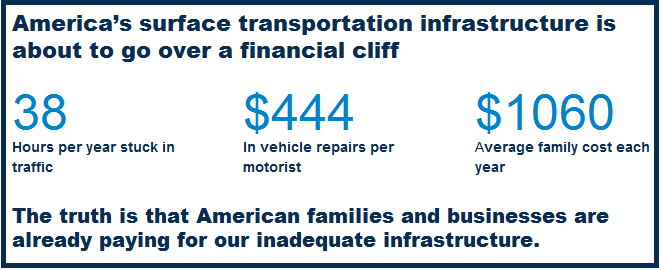 Inforgraphic on personal costs of highway trust fund insolvency