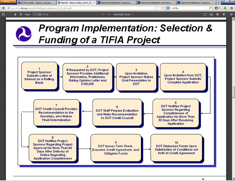TIFIA Project Selection and Funding Process table