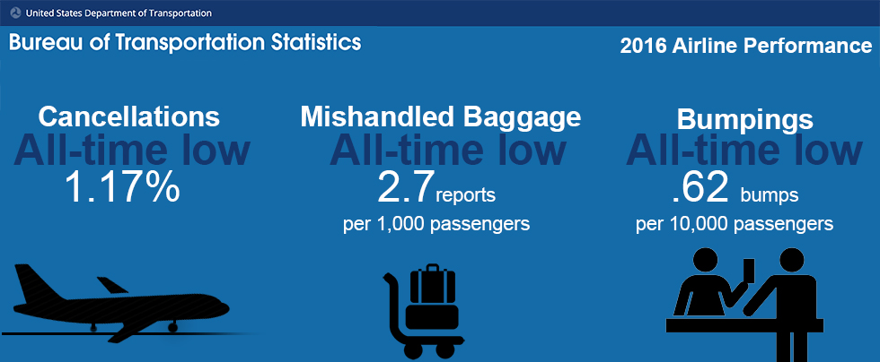 Airline Performance in 2016 - Some Highlights for Travelers | US