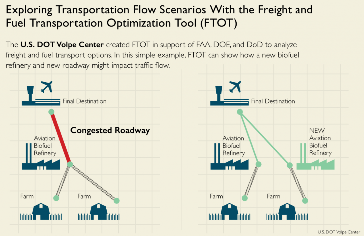 Exploring Transportation Flow Scenarios with the Freight and Fuel Transportation Optimization Tool (FTOT) graphic