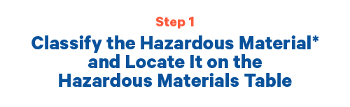 Step 1 Classify the Hazardous waste material and locate it on the hazardous material table