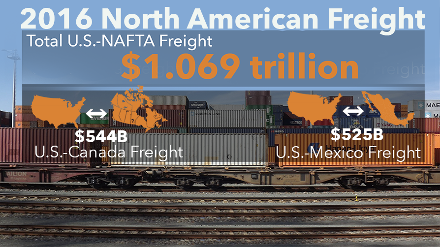 All five major transportation modes carried a share of the more than $1 trillion in NAFTA freight in 2016.