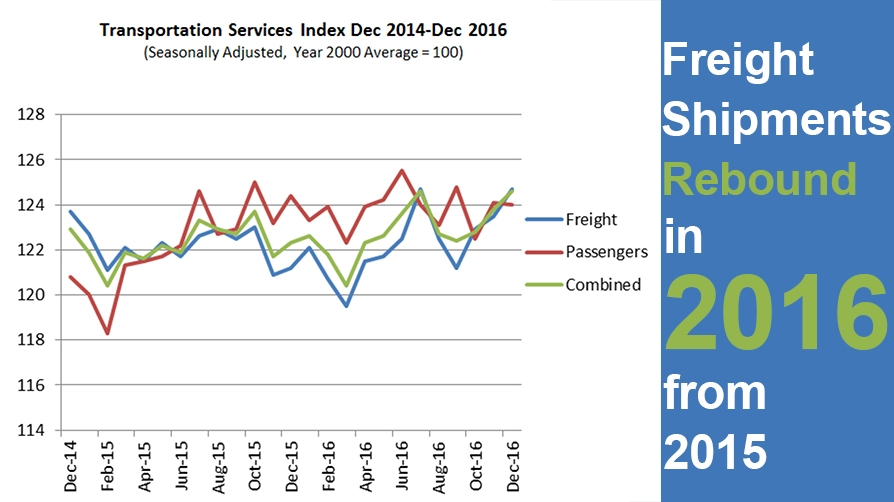 Freight Shipments Rebound in 2016 from 2015