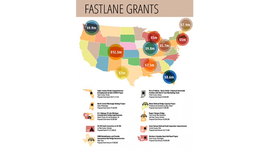 Fastlane Grants with US Map
