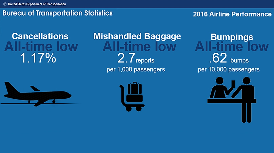 Airline Performance in 2016