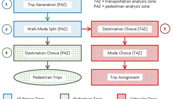 Pedestrian Demand Estimation Tool