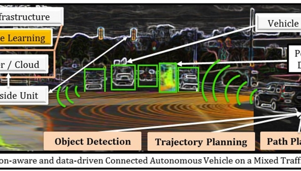 Image depicting connected vehicle technology