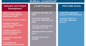 Bureau Leadership; Outreach and Development: Builds upon the single point of contact approach established by BATIC...