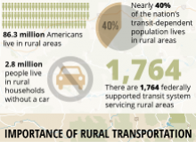Graphic indicating that 86.3 million Americans live in rural areas, 2.5 million of them without a car